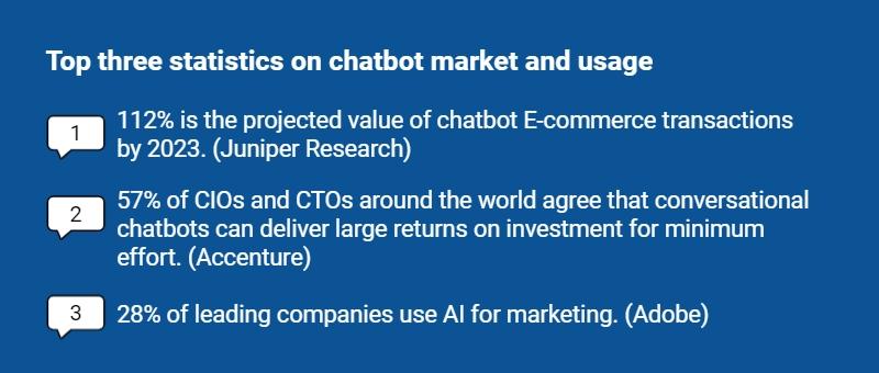 Top three statistics on chatbot market and usage